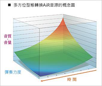 多方位型態轉換AiR音源的概念圖